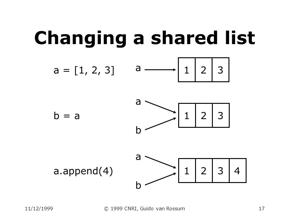 11/12/1999© 1999 CNRI, Guido van Rossum18 a 1 b a 1 b a = 1 a = a+1 b = a a 1 2 Changing an integer old reference deleted by assignment (a=...) new int object created by add operator (1+1)