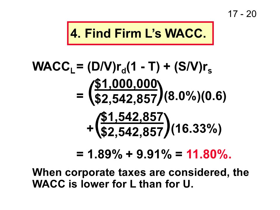 17 - 21 Cost of Capital (%) 26 20 14 8 020406080100 Debt/Value Ratio (%) MM relationship between capital costs and leverage when corporate taxes are considered.