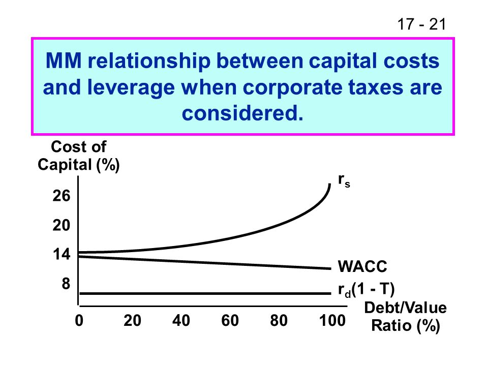 17 - 22 Value of Firm, V (%) 43214321 00.51.01.52.02.5 Debt (Millions of $) VLVL VUVU MM relationship between value and debt when corporate taxes are considered.