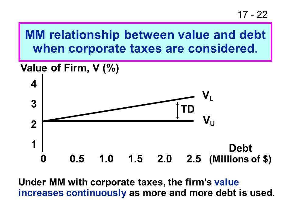 17 - 23 Assume investors have the following tax rates: T d = 30% and T s = 12%.