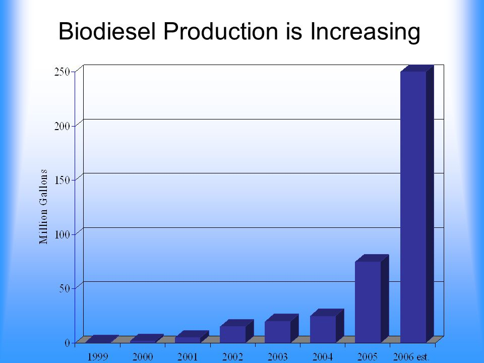 Glycerin is a By-Product of Biodiesel Production