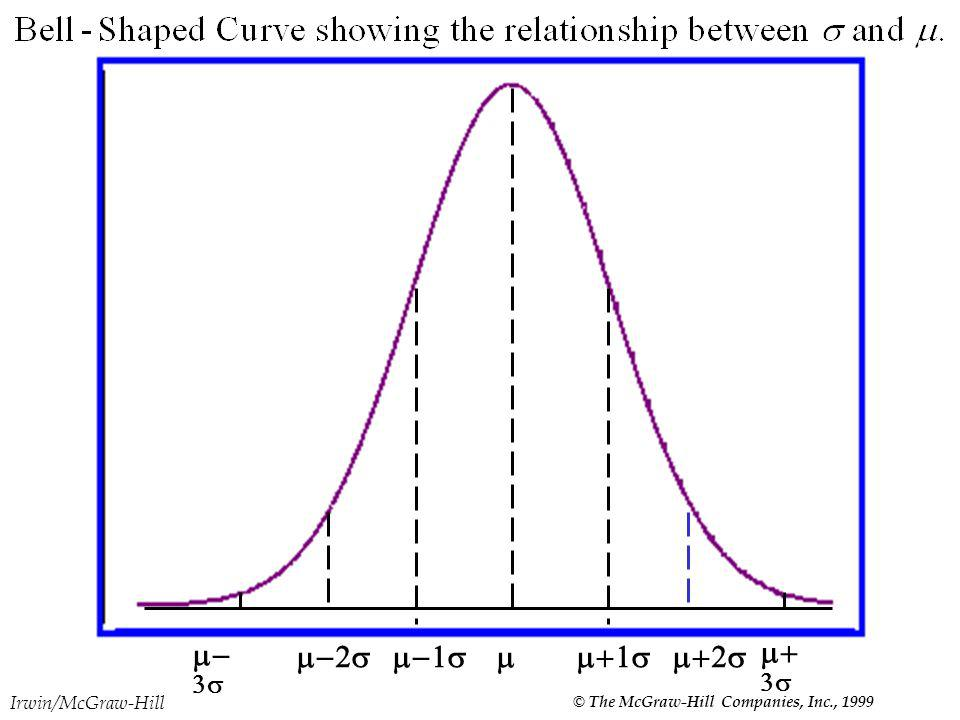 Irwin/McGraw-Hill © The McGraw-Hill Companies, Inc., 1999 Relative Dispersion The coefficient of variation is the ratio of the standard deviation to the arithmetic mean, expressed as a percentage: CV is unitless.