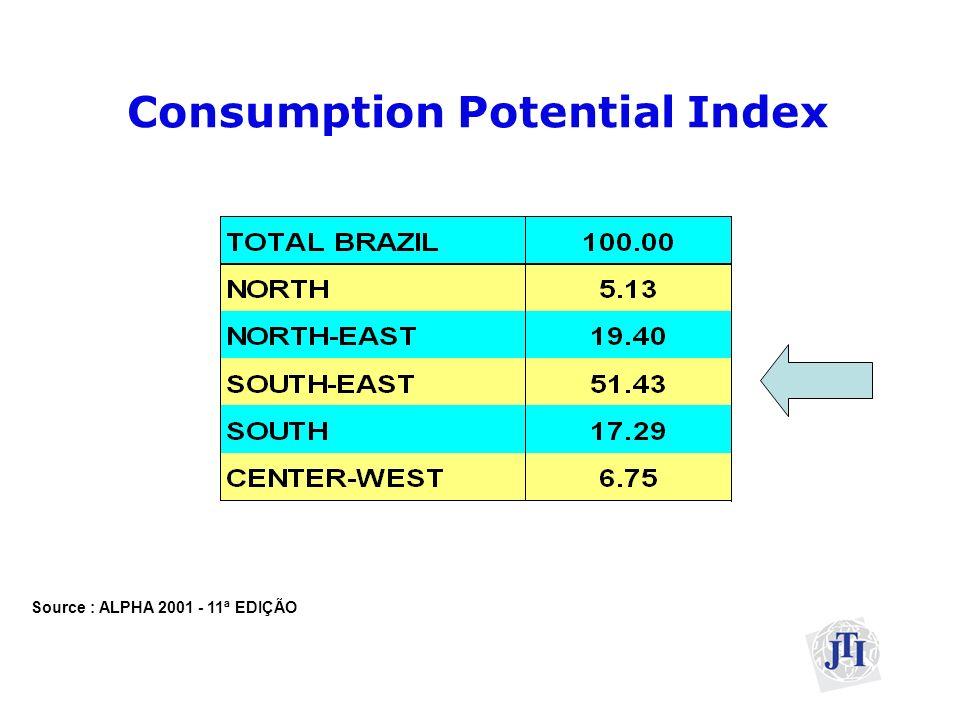 Population per age bracket Source: IBGE Census 2000