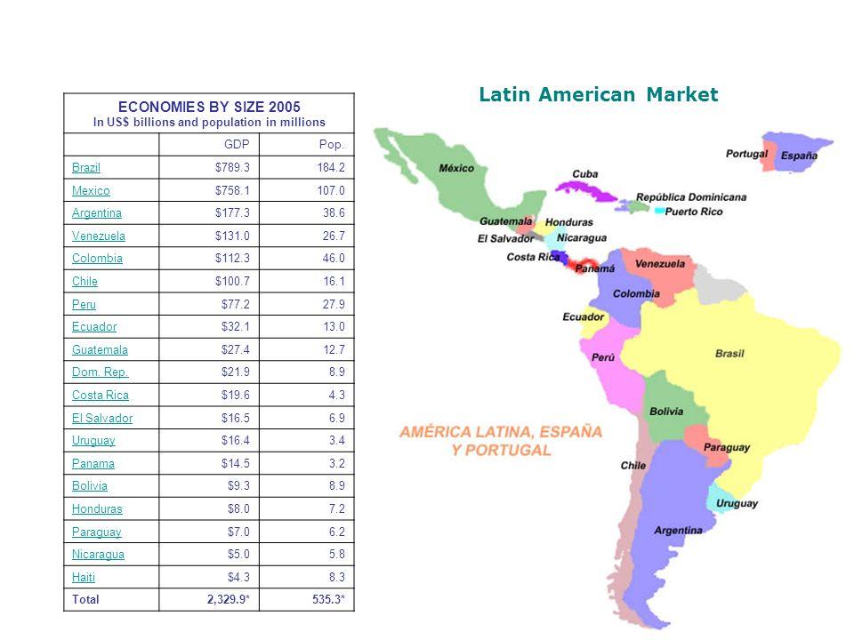 LATIN AMERICA – GDP GROWTH