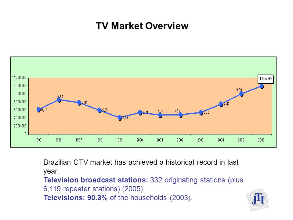 Brazilian Pay TV According to the Brazilian Pay TV Association (ABTA,) the Pay TV market in Brazil generated net revenues of an estimated US$ 2.1 billion for 2005, a significant increase when compared to US$ 1.7 billion for 2004.