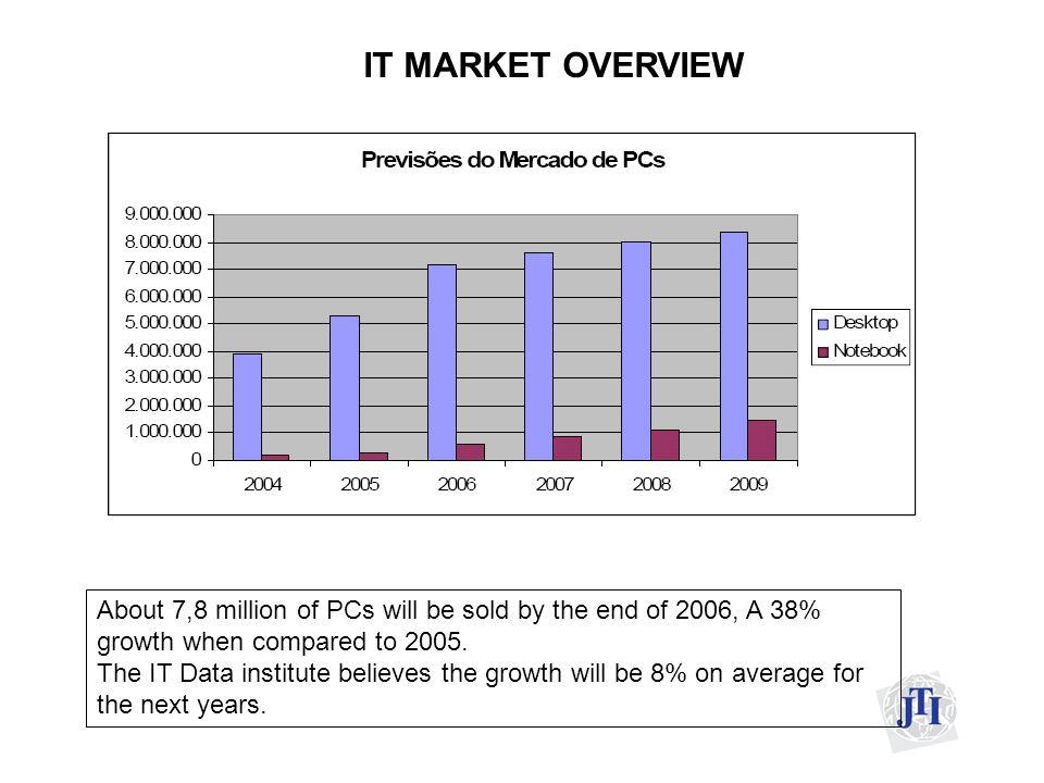 IT Market overview ).