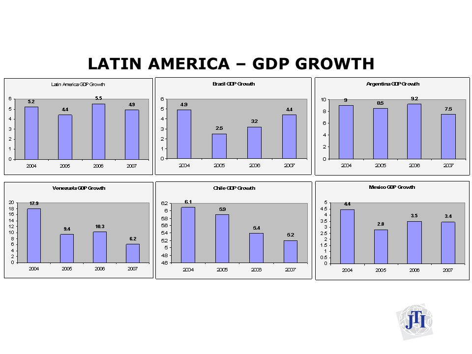 Brazil- General datas Official languages - PortugueseOfficial languagesPortuguese Government - Presidential Federal republicGovernmentPresidentialFederal republic Area - Total 8,514,877 km² (5th) 3,287,597 sq mi Area8,514,877 km²5thsq mi Population - 2006 estimate188,078,261 (5th) - 2000 census 169,799,170 Population5th Density 22 /km² (182nd) 57 /sq miDensity182nd GDP (PPP)2006 estimate - Total$1.616 trillion (9th) - GDPPPP9th Per capita $8,600 (68th)Per capita68th GDP (nominal) 2006 estimate - Total $943.6 billion (10th) - GDP10th Per capita $5,017 (64th)Per capita64th