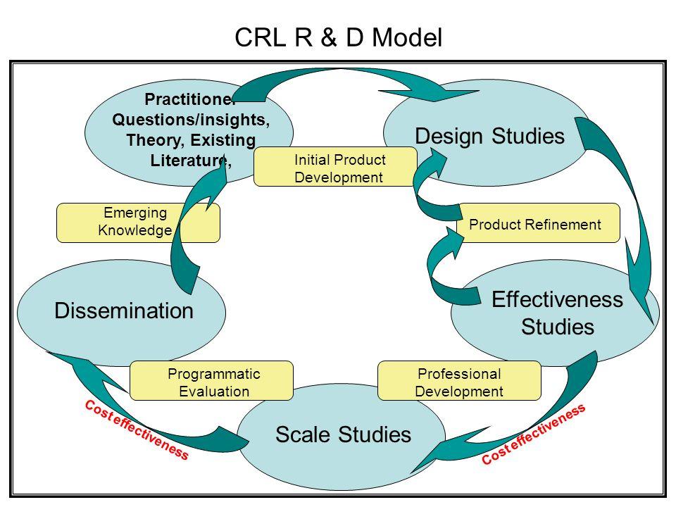 KU-CRL Research $185+ million since 1978 Funding Sources –Federal agencies (U.