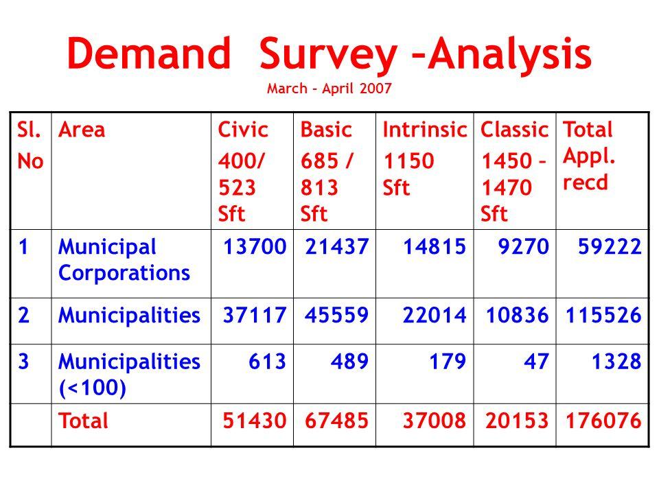 Demand Analysis Corporations Municipalities Total 38.34 % 29.08% 21.08% 11.50%
