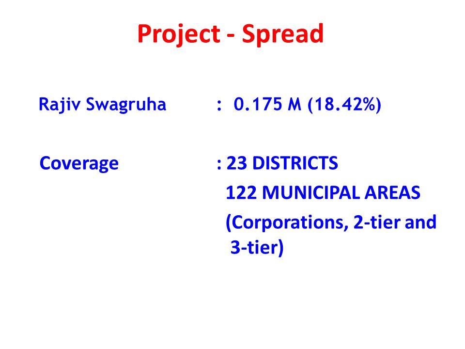 15 Scheme details Net Demand: 1,76,076 Project cost : Rs.35,000 Crs Proposed plinth Area: 139.17 M Sft