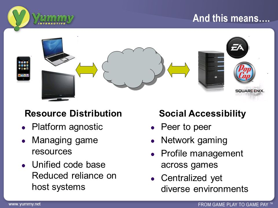 www.yummy.net Impact on the Gaming Business Symbiotic Relationships Game companies push the limits on system requirements Hardware manufactures rely on games to drive sale Consoles.