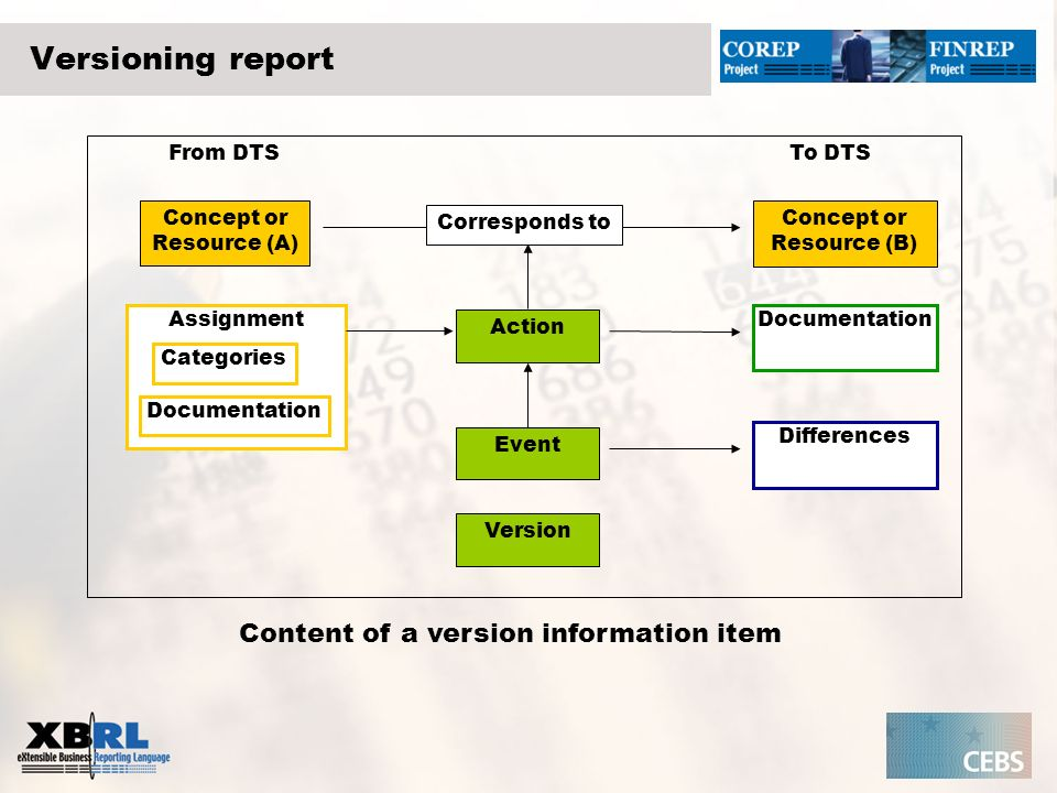 HTML representation of an action component A new resource has been added to Concept A in the following version of the taxonomy.