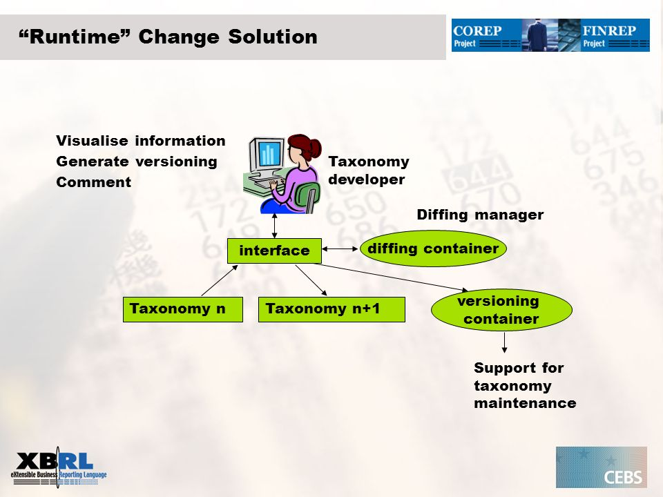 Post Factum Change Solution Taxonomy nTaxonomy n+1 diffing container interface versioning container Generate diffing Support for taxonomy maintenance Generate versioning Visualise information comment Taxonomy developer