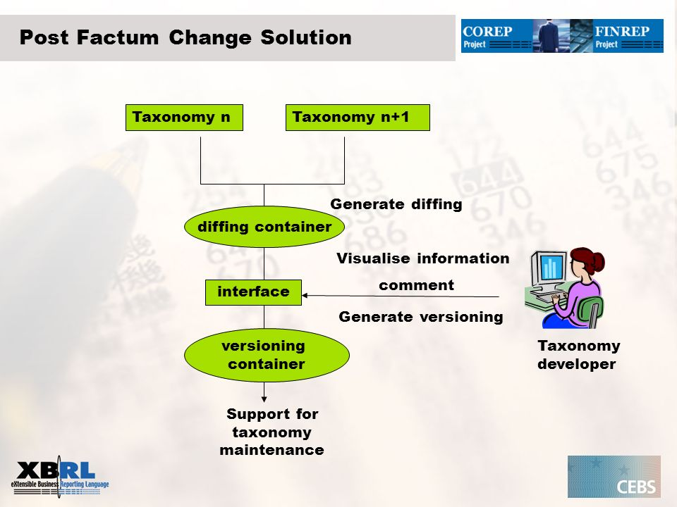 Local Extension Change Solution Primary Taxonomy n-1 Taxonomy extended A Local Taxonomy Developers Taxonomy extended B Taxonomy extended Z Self generated versioning Generate diffing Global support for supply chains and change managers Visualise information Refine comments AB, AZ …BZ Diffing analyst versioning container AZ versioning container BZ versioning container AB diffing container AZ diffing container BZ diffing container AB No communication here.