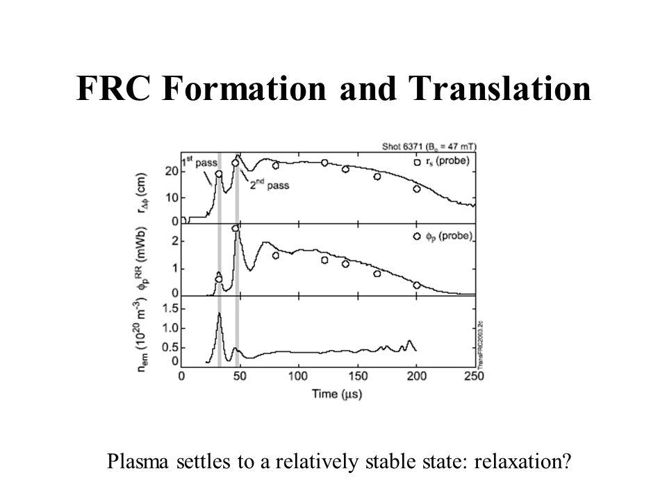 Reduction of Toroidal Field Measured by internal probe array Initial toroidal field is reduced when relaxed