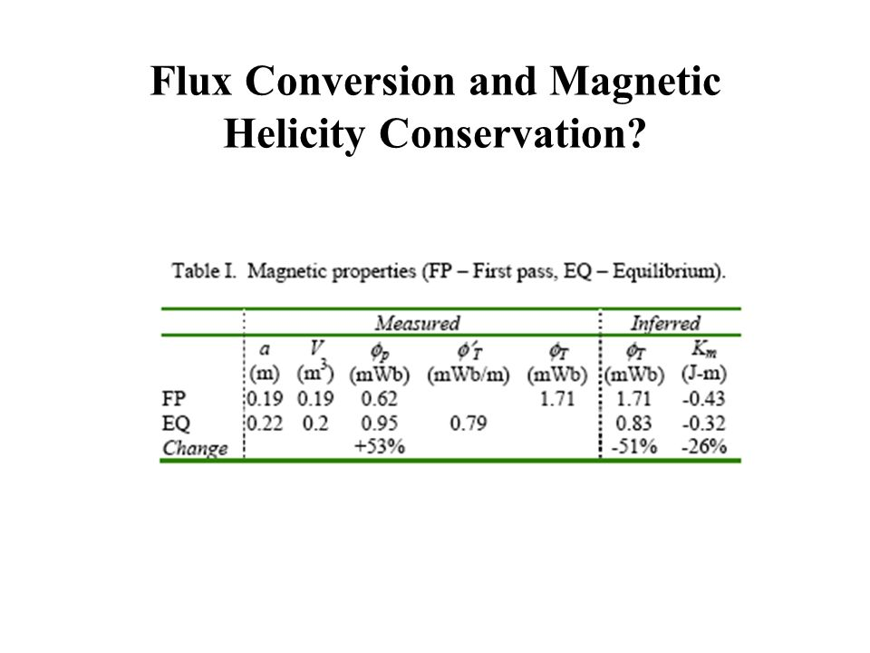 Flow and Ion Kinetic Helicity Significant toroidal flow (>20% of V A ?)