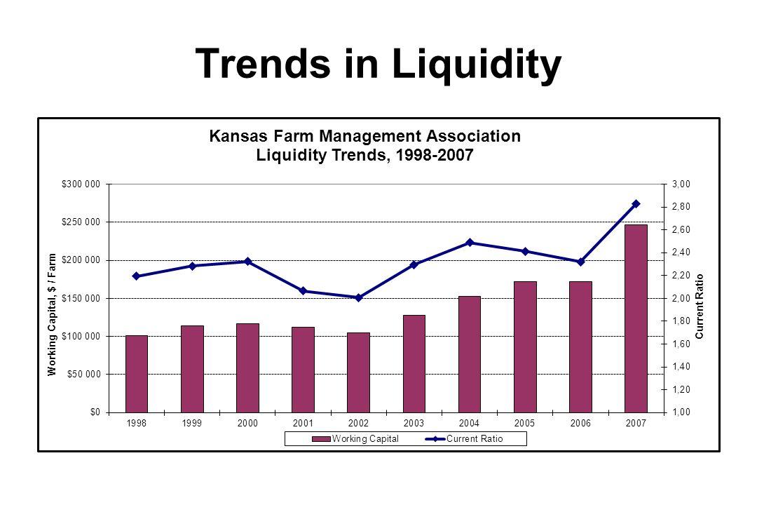 Trends in Solvency