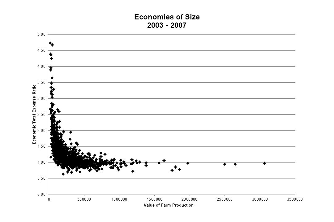 Changes in Economies of Size