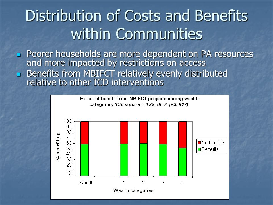 Conservation Incentives: Some Lessons Investment in social infrastructure proved successful in terms of conservation (contrary to ICD experience).
