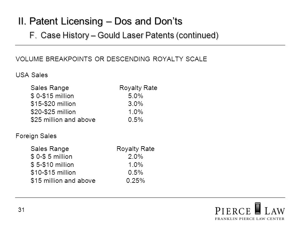 32 II.Patent Licensing – Dos and Donts F.