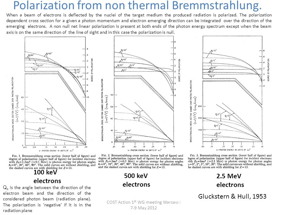 Beams of electrons producing non-thermal Bremmstrahlung are present in solar flares: Bai and Ramaty, 1978 Degree of Polarization of primary hard X-rays due to accelerated electrons with a power-law energy distribution moving toward the photosphere with velocity uniformly distributed in a cone with 30 o aperture.