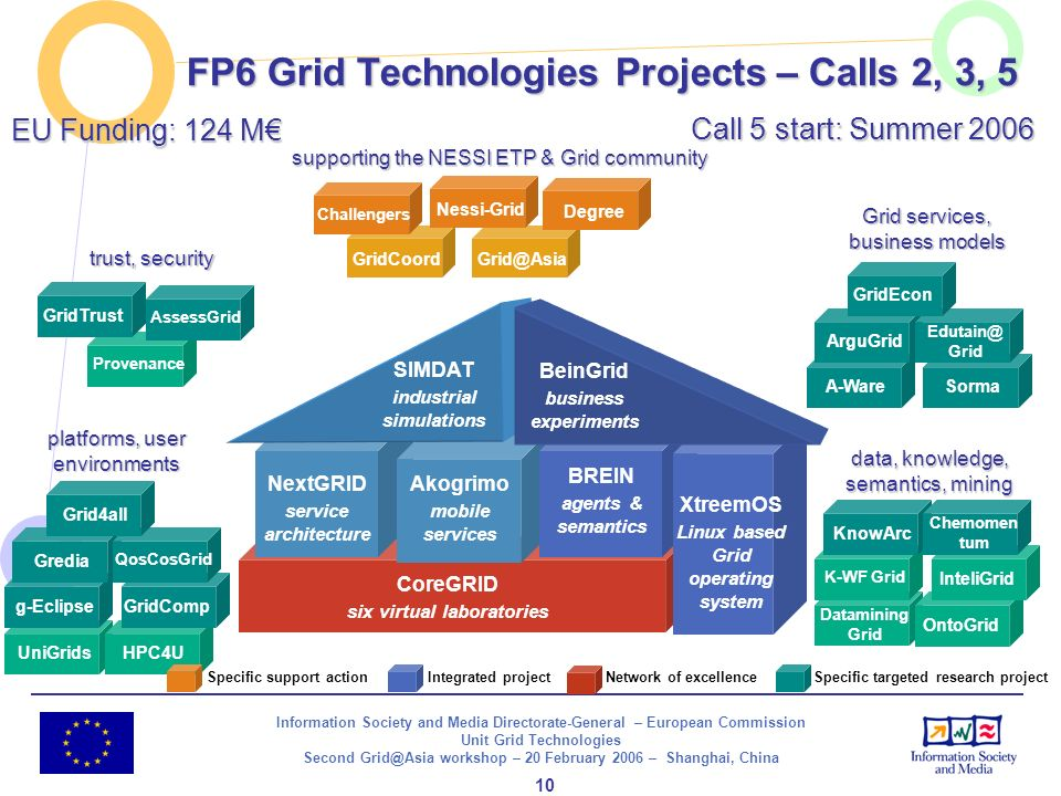 Information Society and Media Directorate-General – European Commission Unit Grid Technologies Second Grid@Asia workshop – 20 February 2006 – Shanghai, China 11 International Co-operation on Grid Technologies – Target Country: China Objectives of Call 6 – SO 2.6.5 Closing 25 April 2006 to develop strategic partnerships building on common priority areas and existing initiatives to explore new collaboration opportunities for the take-up of Grid-enabled applications by end-users promoting common developments of standards and building joint virtual laboratories involving research and industry