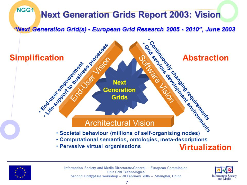 Information Society and Media Directorate-General – European Commission Unit Grid Technologies Second Grid@Asia workshop – 20 February 2006 – Shanghai, China 8 A utility provides immediately useable services with established functionality, performance and dependability.