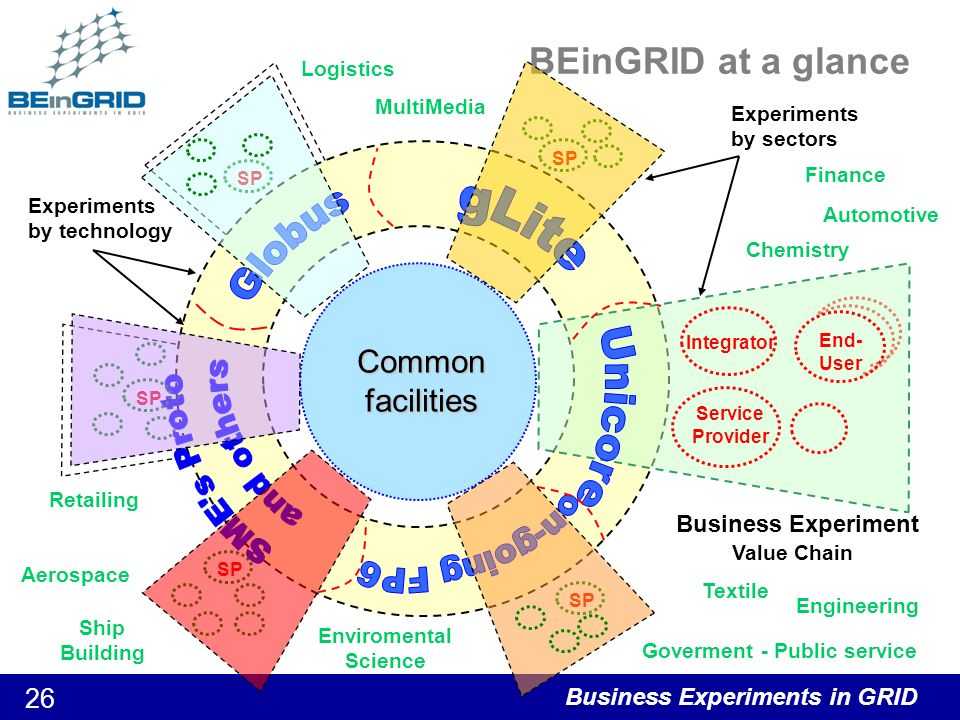 Business Experiments in GRID 27 BEinGRID S&T Approach Technical cross activities Trust & Security VO Management Service & Data Mgt Architecture & Interop......