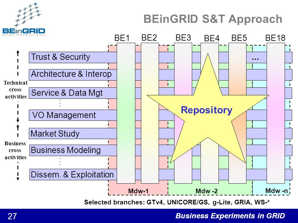 Business Experiments in GRID 28 Repository Structure Public BEinGRID repository Documents Biz Cases Development Public interface with BIZ & tech views Links Docs / Biz reports No Direct input from Act 3/4 Only input from Act 2 and WP1.7 BE Private Areas –support facility to develop Structure Content Filling strategy Exploitation & Dissemination Soft Components Collabor.