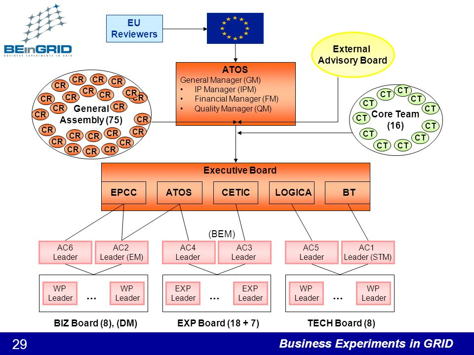 Business Experiments in GRID 30 International Co-operation on Grid Technologies – Target Continent: Asia Proposals leverage and integrate existing initiatives in the focal areas in Europe and the target country –1 Chinese partner at this time.
