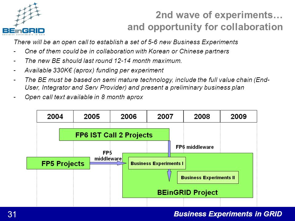 Business Experiments in GRID 32 FP5 project What is this project about? To be or not to BE in GRID