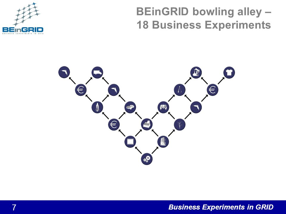 Business Experiments in GRID 8 BE 01 - Computational Fluid Dynamics and Computer Aid Design BE01: Use of Computational Fluid Dynamics (CFD) techniques for simulation of airflow within aircrafts or vehicles, forming the baseline for a number of scenarios and applications, including: –reliable and optimized simulation of aerodynamics and aeroacoustics –the exploration of particle or virus transfer through the ventilation systems of aircraft or a cars.
