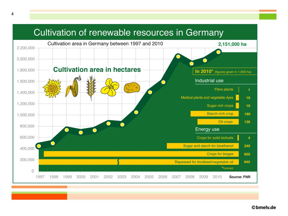 5 Sustainability Discussion RED – Sustainability Criteria Legal framework in Germany Rules and procedures for proof and control Future challenges