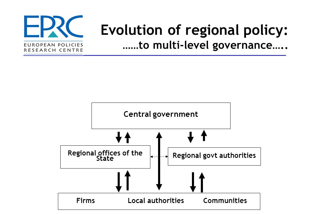 Central government European Union Regional offices of the State Regional govt authorities FirmsLocal authoritiesCommunities Evolution of regional policy: ……to multi-level governance…..