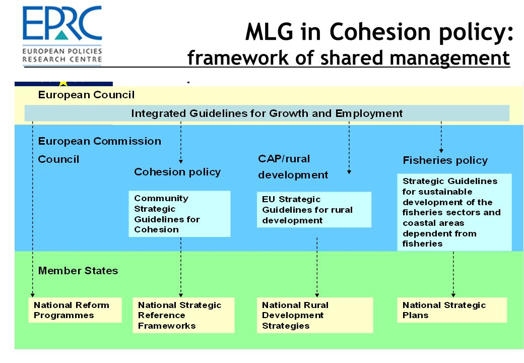 10 MLG in Cohesion policy: framework of shared management Community Strategic Guidelines on Cohesion (Commission, Council, Parliament) National Strategic Reference Frameworks (Member States, Commission) Operational Programmes (Member States / regions) Programme management & delivery (Member States / regions) Strategic follow-up and annual debate (Member States / Commission / Council)
