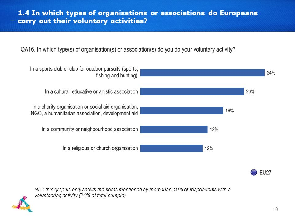 11 1.5 Usefulness of local volunteer rescue teams QA14 The European Parliament would like each Member State of the EU and the local and regional authorities to create, in each region, rescue teams of volunteer workers to face natural disasters and accidents.