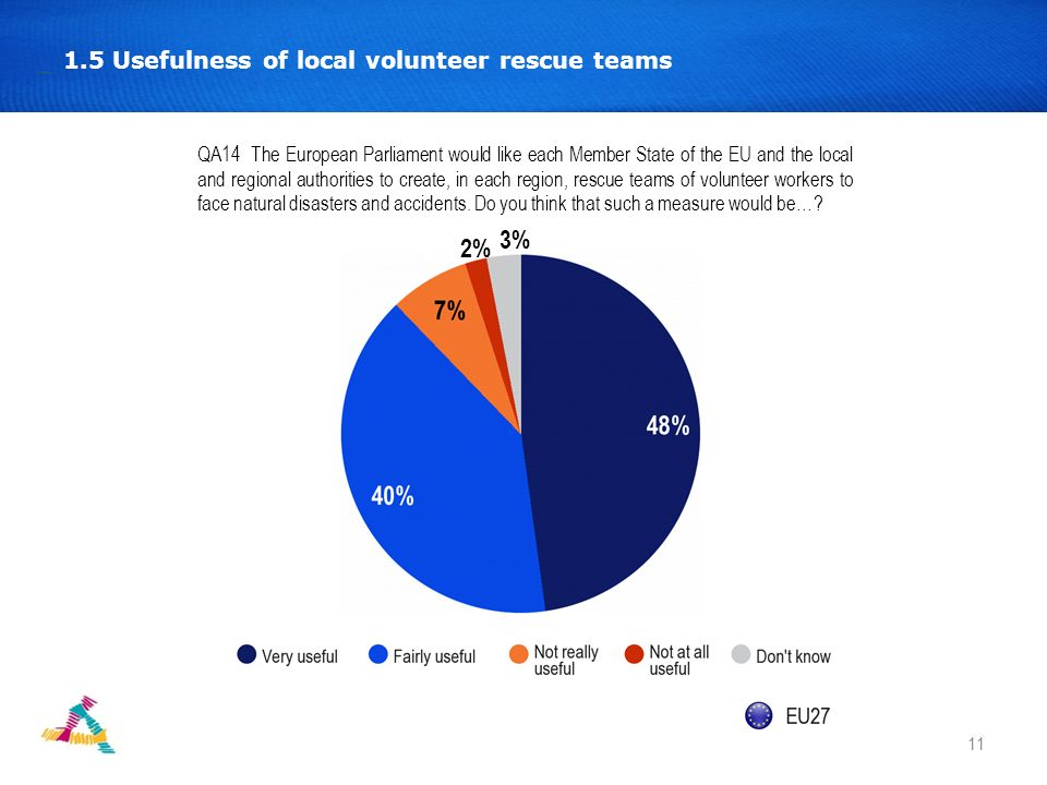 12 1.6 Europeans are divided on how to define the framework and the way volunteering works