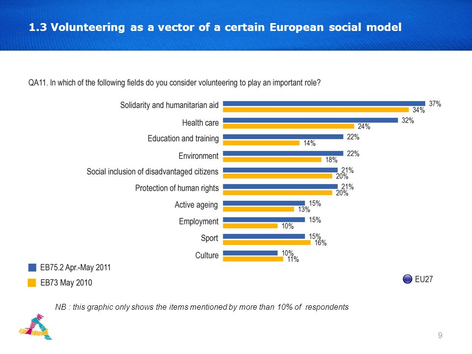 10 1.4 In which types of organisations or associations do Europeans carry out their voluntary activities.