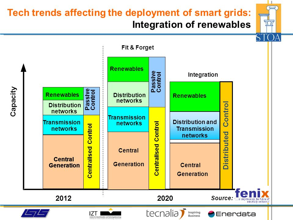 Tech trends affecting the deployment of smart grids: System innovation Distributed generation and storage Advanced systems for network control and business management H T Control systems for the end user Communications layer Energy layer Smart grids applications layer Smart meter Distribution SubstationTransmission Generation