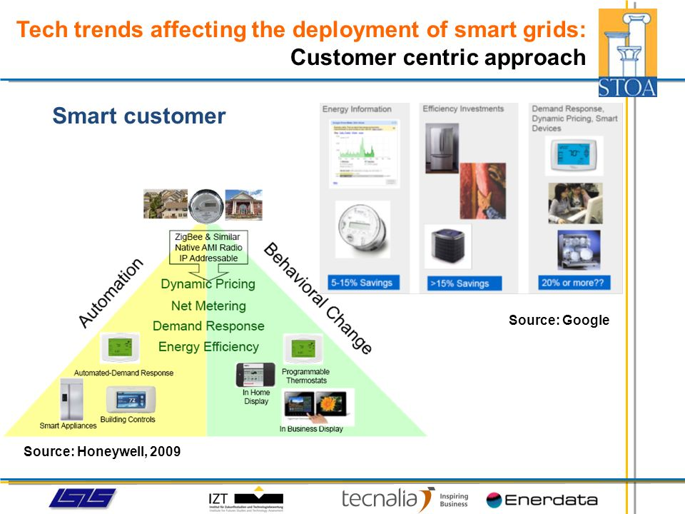 Tech trends affecting the deployment of smart grids: The way forward current situationfuture model