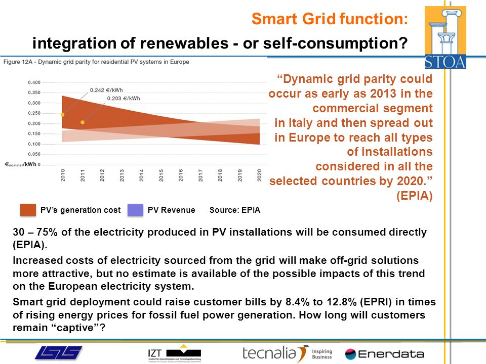 If supply quality in Germany sank to Spanish levels, losses to the general economy would amount to 1.500 to 3.200 million per year Smart grid benefits are expected to be greatest in feeble or island networks with a high risk of power outages.