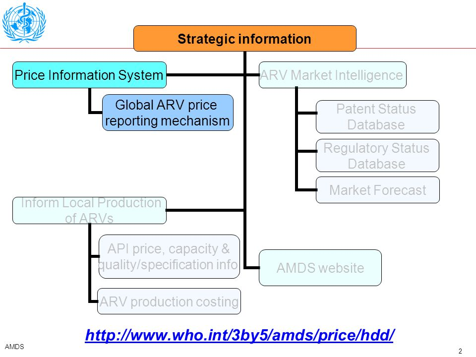 3 AMDS Introduction and Purpose of the GPRM The Global Price Reporting Mechanism is a database that consolidates information (price, volume, …) of ARV drugs Information on other drugs (such as TB or malaria drugs) is included when available but is not actively sought