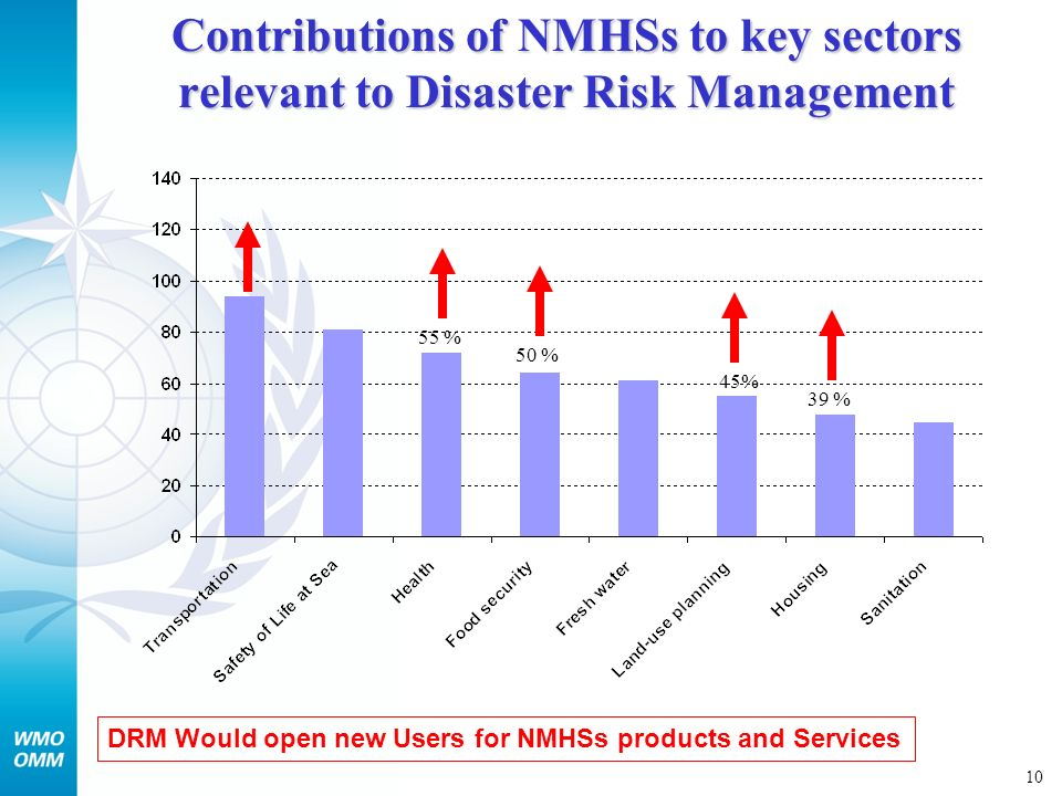 11 Limiting factors of NMHSs in their contribution to disaster risk management