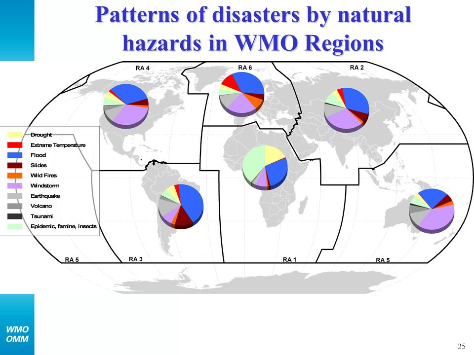 26 Disasters by natural hazards in WMO Regions