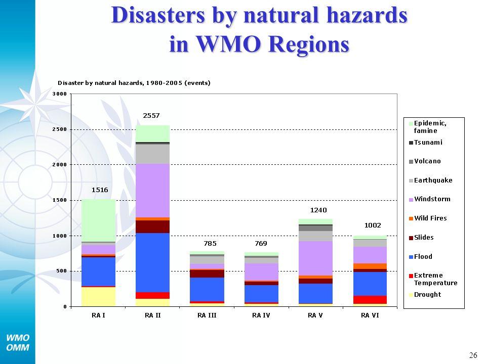 27 Disasters (events) by natural hazards in WMO Regions RA I Global RA II RA III RA IV RA V RA VI