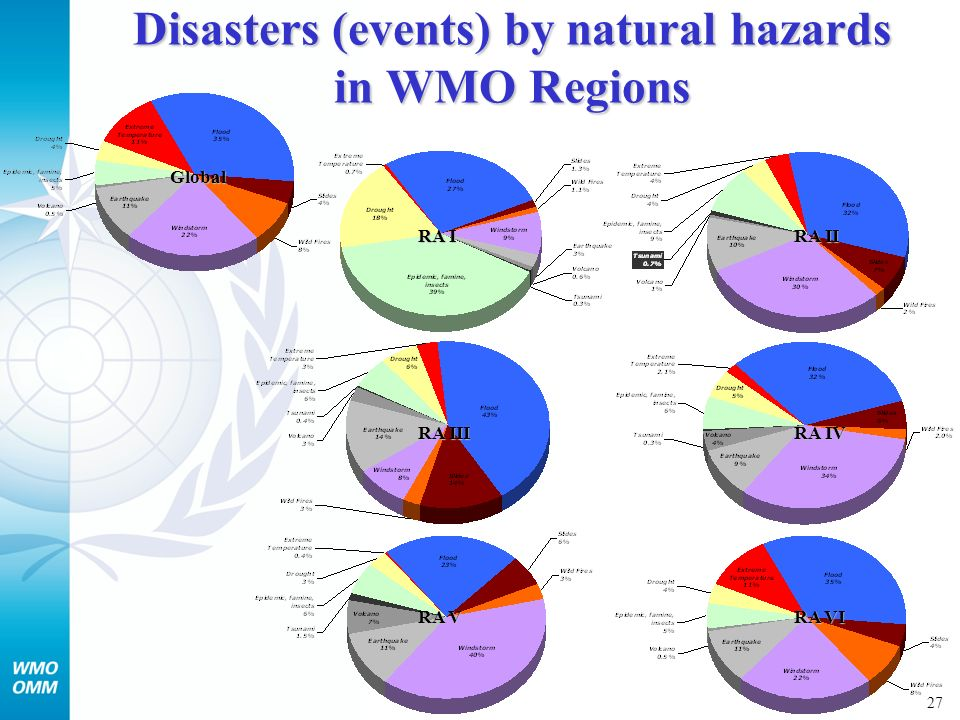 28 Casualties by natural hazards in WMO Regions RA I Global RA II RA III RA IV RA V RA VI