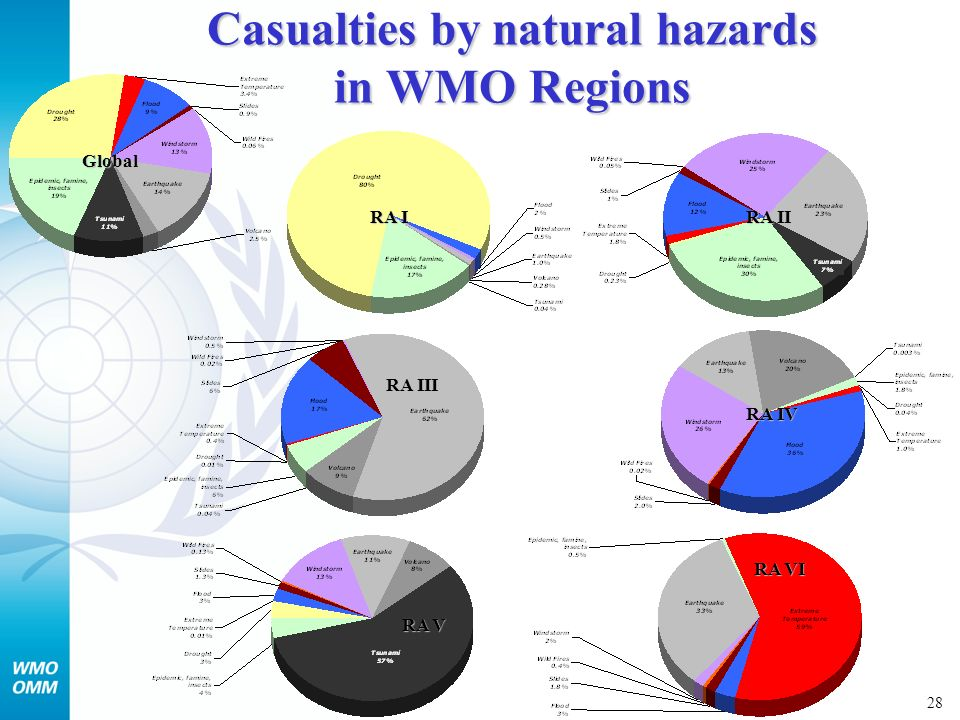 29 Economic losses by natural hazards in WMO Regions RA I Global RA II RA III RA IV RA V RA VI