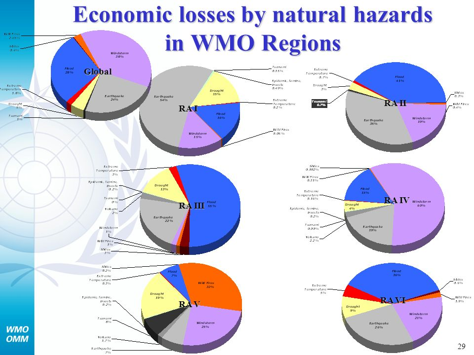 30 Ranking of the hazards from the country- level survey in developing countries HIGH IMPACTS LOW IMPACTS