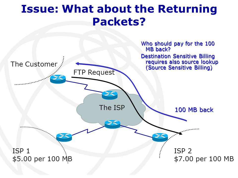The ISP The Customer Issue: What about the Returning Packets.