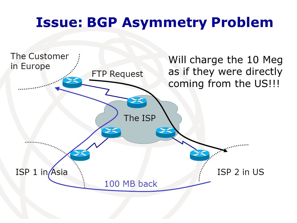 Issue: BGP Asymmetry Problem The source lookup is based on the route the router would take to reach the source!